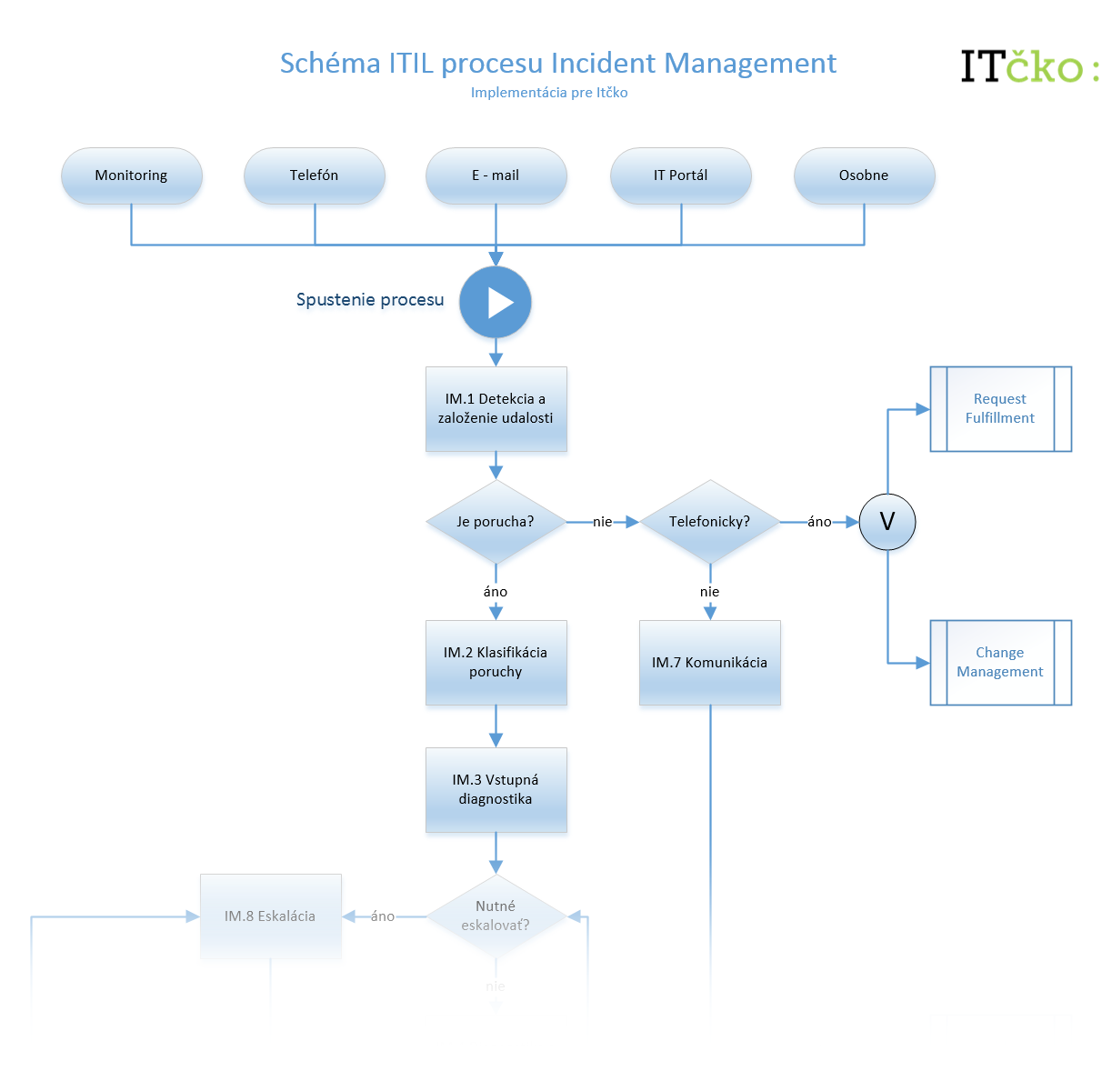 Incident Management ITcko Workflow
