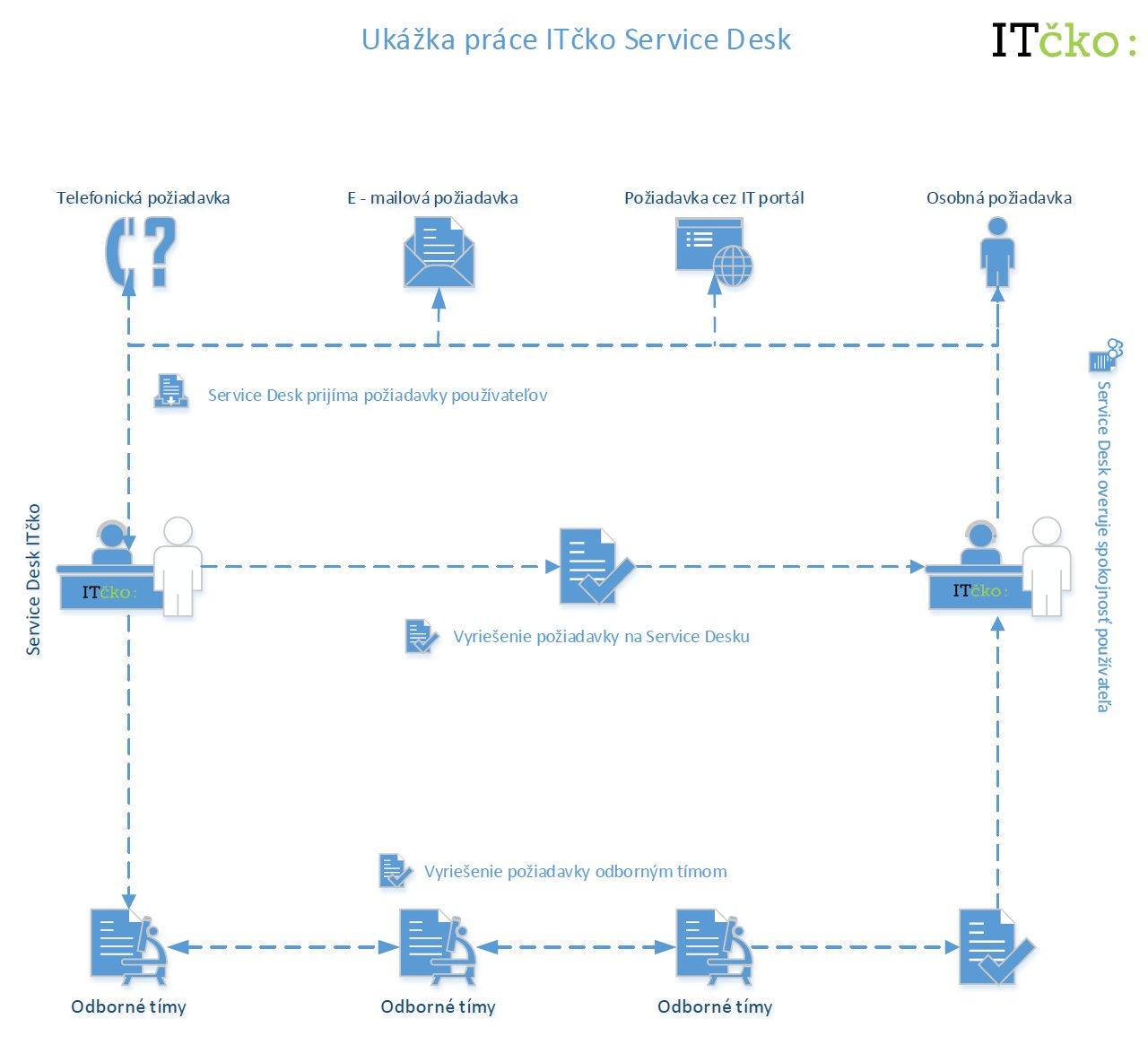 Ukážka fungovania ITčko Service Desk